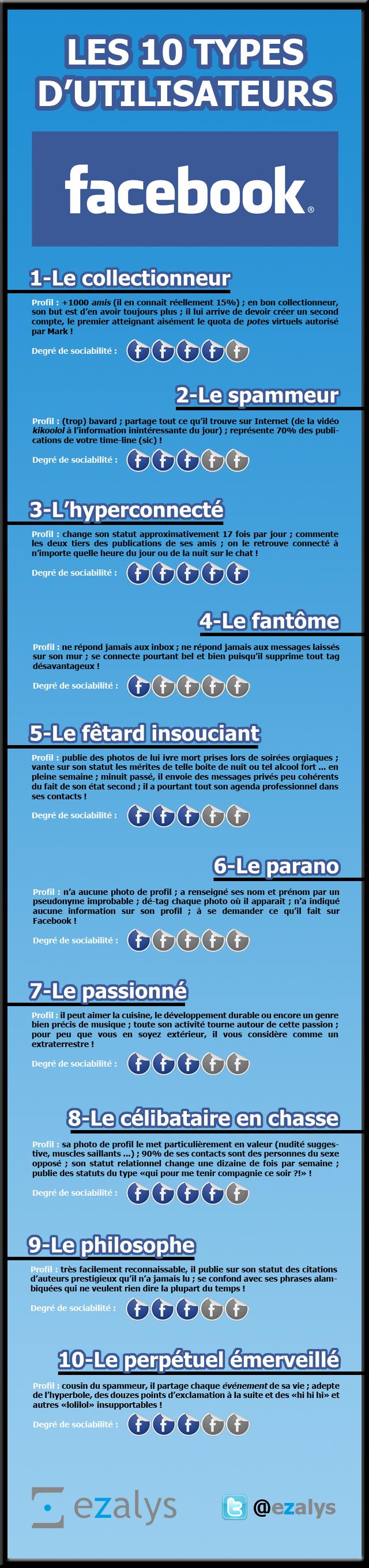 infographie utilisateurs facebook